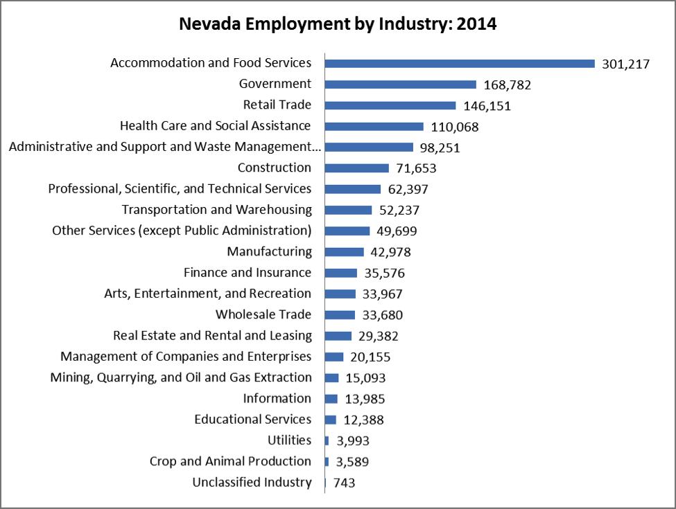 EmploymentByIndustry