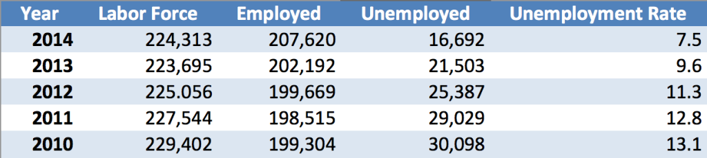Source: Nevada Department of Education, Training, and Rehabilitation, Nevadaworkforce.com, 11-Mar-2015